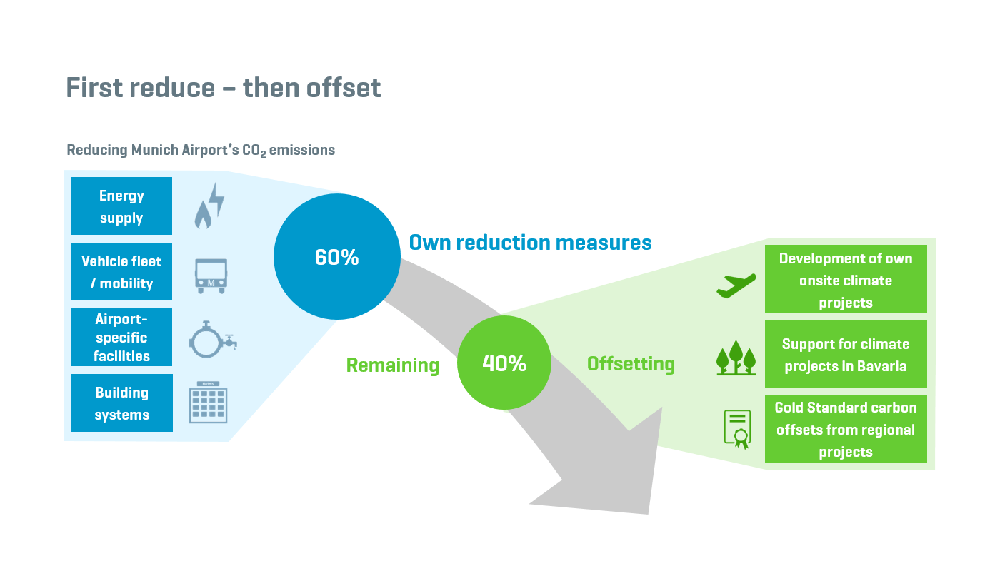 Climate protection - Our goal: carbon-neutral operations by 2030 - Munich Airport