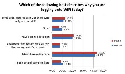 wifi user survey