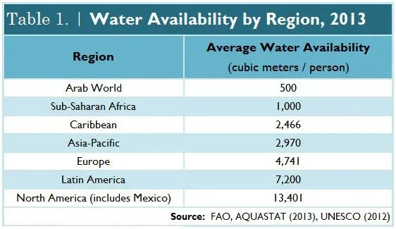 Water_Scarcity_Table_1