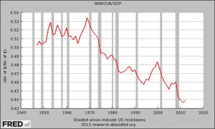 Wages-And-Salaries-As-A-Percentage-Of-GDP1-425x255