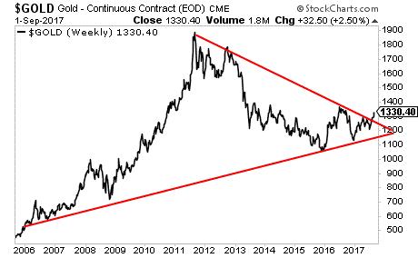 gold trendline