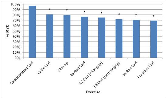best-biceps-exercise-study