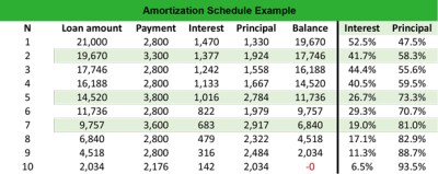 What is an Amortization Schedule? - Definition | Meaning | Example