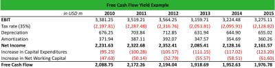 What is Free Cash Flow Yield? - Definition   Meaning   Example
