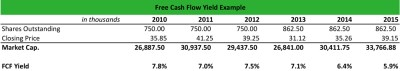 What is Free Cash Flow Yield? - Definition | Meaning | Example