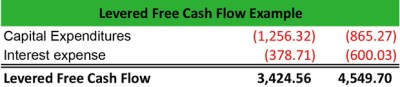 What is Levered Free Cash Flow? - Definition | Meaning | Example