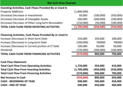 What is Net Cash Flow? - Definition | Meaning | Example