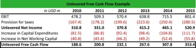 What is Unlevered Free Cash Flow (UFCF)? - Definition | Meaning | Example
