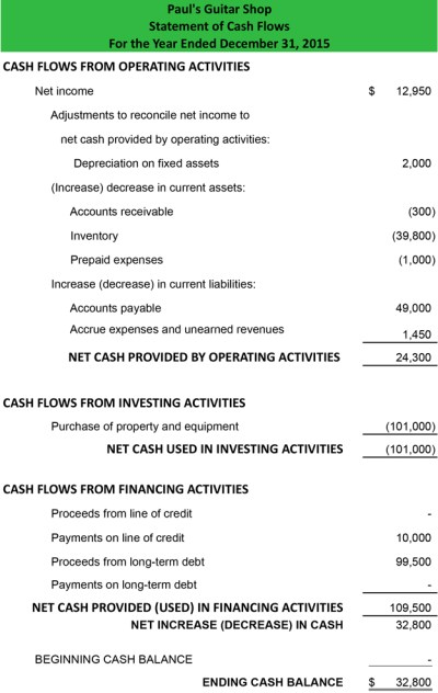 Cash Flow Statement - Example | Template | How to Prepare Explanation