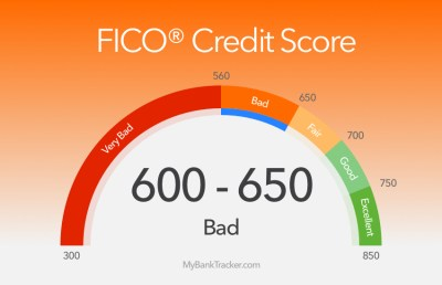 Credit Cards & Loans for Credit Score 600 - 650