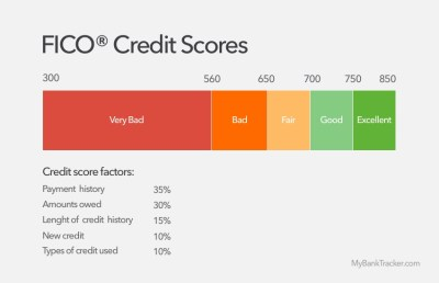 How to Understand Your Credit Score Report