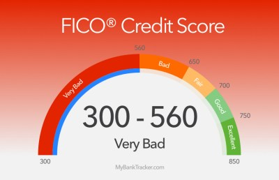 What to Expect With a Credit Score Below 600