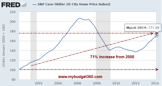 case shiller 20 city