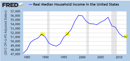 real-household-income