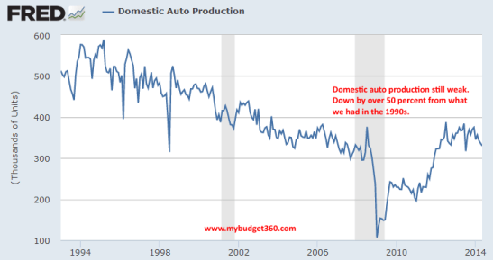 domestic auto production