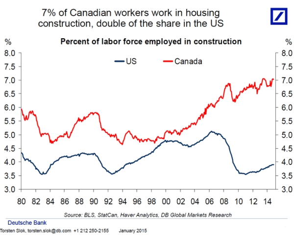 Canadian construction workers