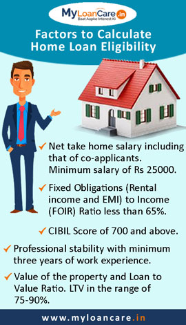 Home Loan Eligibility Calculator   Housing Loan Eligibility