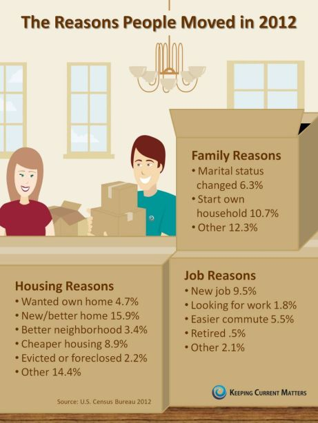 The Reasons People Moved in 2012