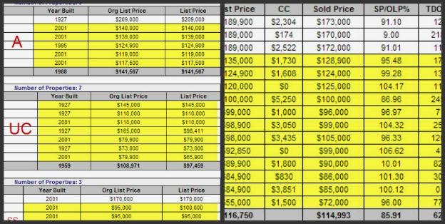 Cornerstone Village 2013 Sales Activity
