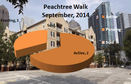 What is My Peachtree Walk Condo Worth