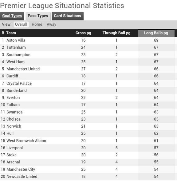 Stats long balls played in the premier league for 06 07 premier league table