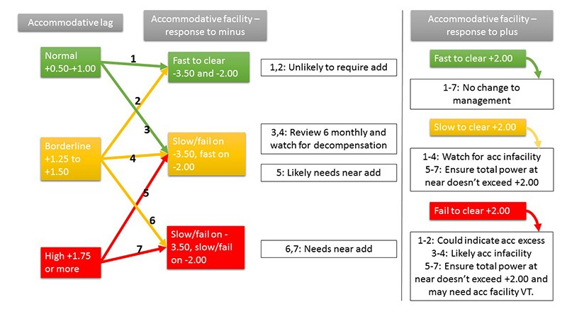 Prescribing adds for accommodation lag flowchart