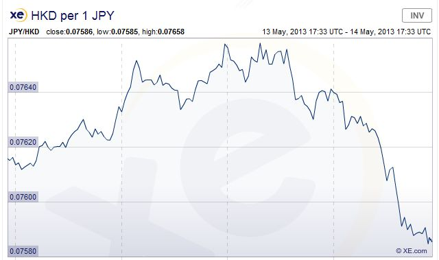 FireShot Screen Capture #084 - 'XE_com - JPY_HKD Chart' - www_xe_com_currencycharts__from=JPY&to=HKD