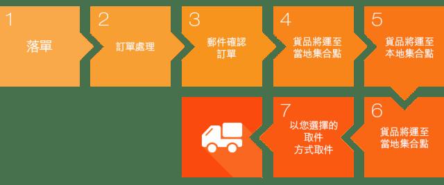 transport_process