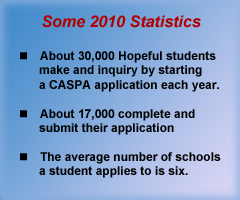 caspa statistics