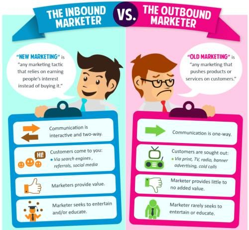 inbound-marketing-vs-outbound-marketing, benefits of inbound marketing