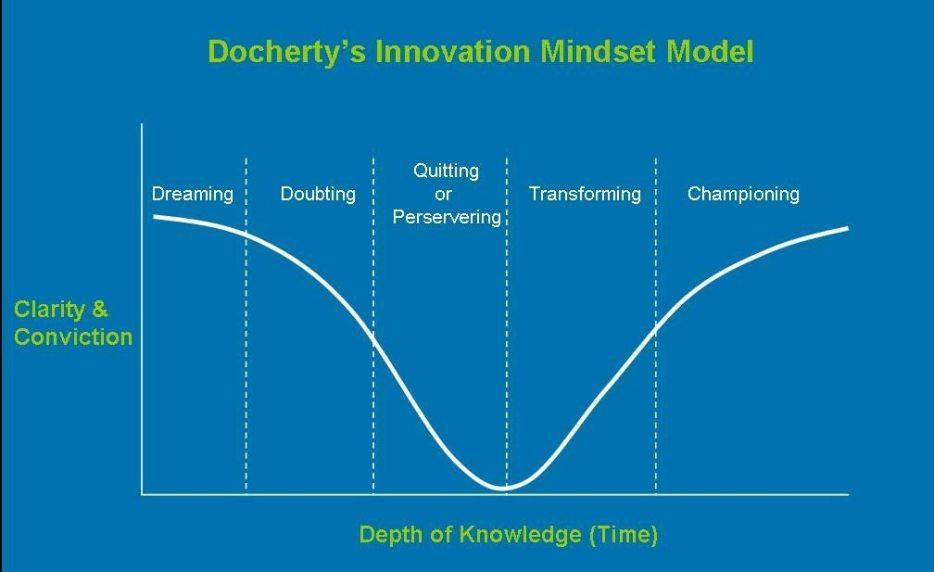 rp_innovation_mindset_model.jpg