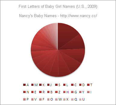 Most popular to least popular first letters for baby girl names in the U.S. in 2009 (pie chart).