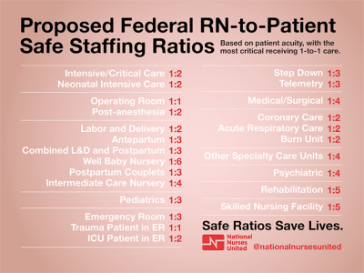 National Campaign for Safe RN-to-Patient Staffing Ratios | National Nurses United
