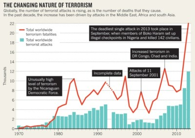 Attempts to predict terrorist attacks hit limits : Nature News & Comment