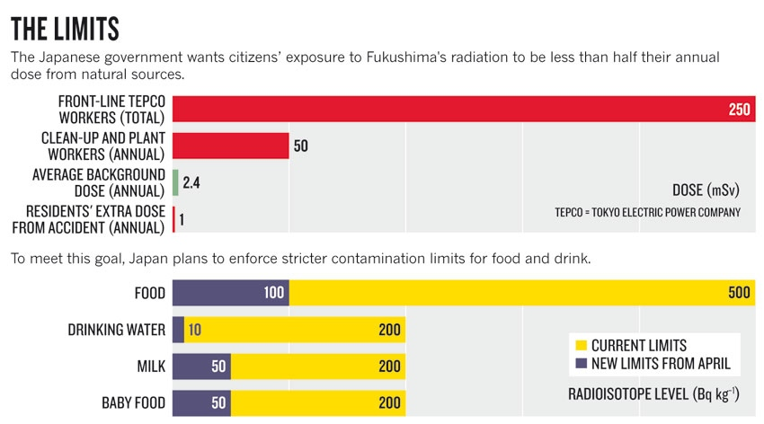 How realistic is The Economist's cool view of nuclear power? (6/6)