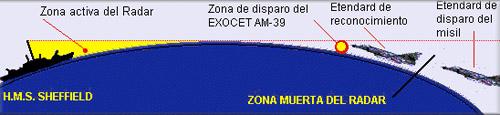 zona-morta-radar