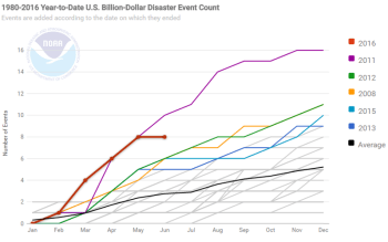 Year-to-date Billion Dollar Disasters