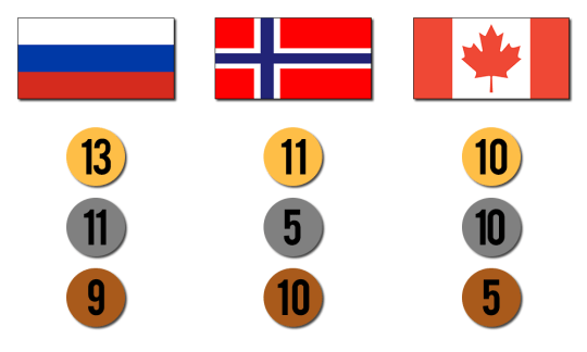 MedalCountFinal