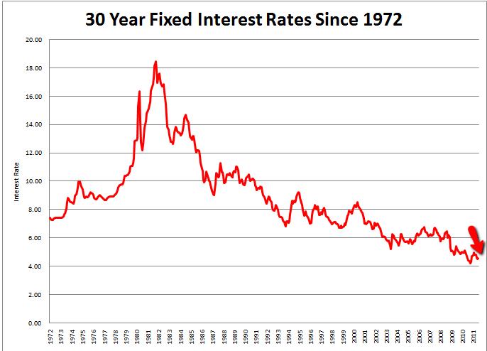 Interest Rates Super Low – Affordability High