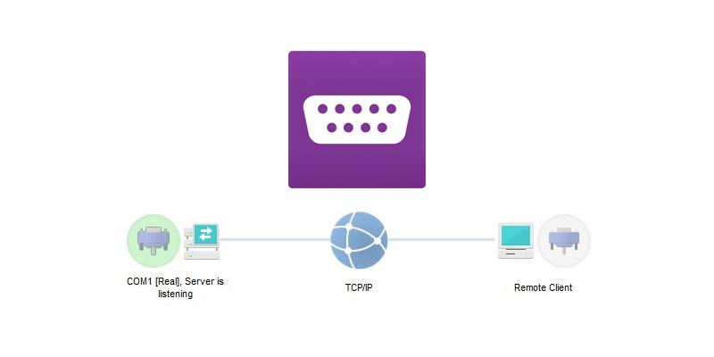Serial to Ethernet Connector: accedi alla porta seriale remota dalla rete