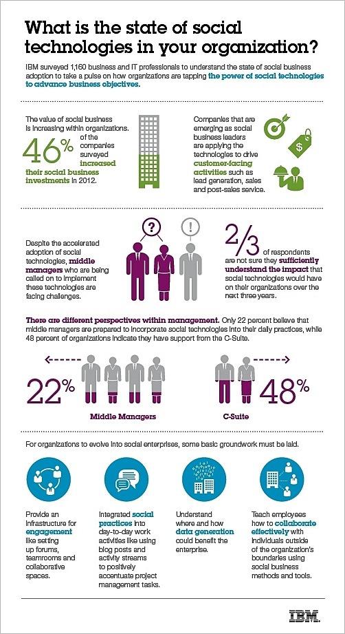 IBM-social-business-infographic-Nov-2012