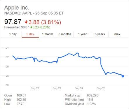 Apple share price