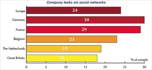 attsurvey-leaks