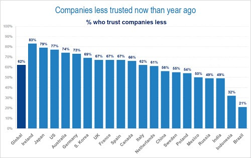 companieslesstrusted