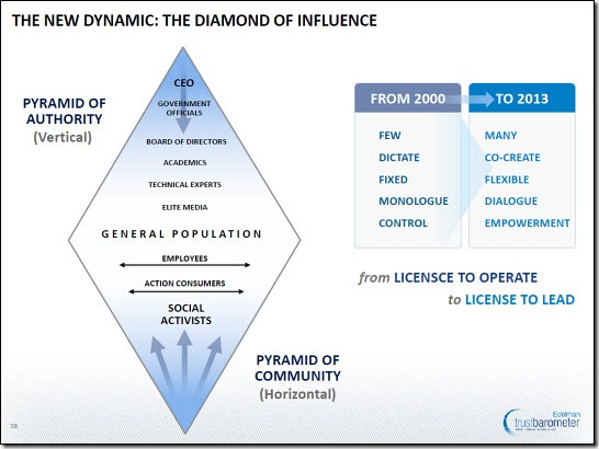 The Diamond of Influence