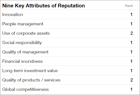 Nine key attributes of Google's reputation