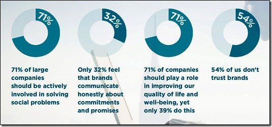 2013 Meaningful Brands study