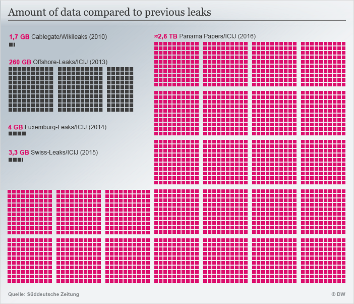 Panama Papers data comparisons