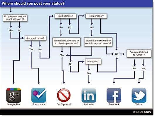 social_media_status_infographic