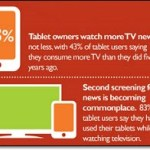 BBC global survey shows evolving news consumption habits across multiple screens